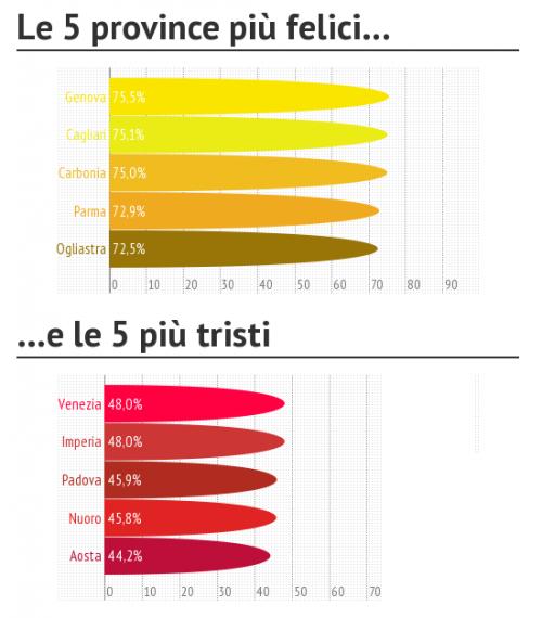 Populaire GENOVA E CAGLIARI SONO LE CAPITALI DELLA FELICITA' IN ITALIAGENOA  LZ65