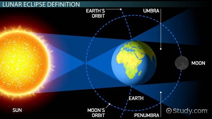 eclissi-luna-come-avviene